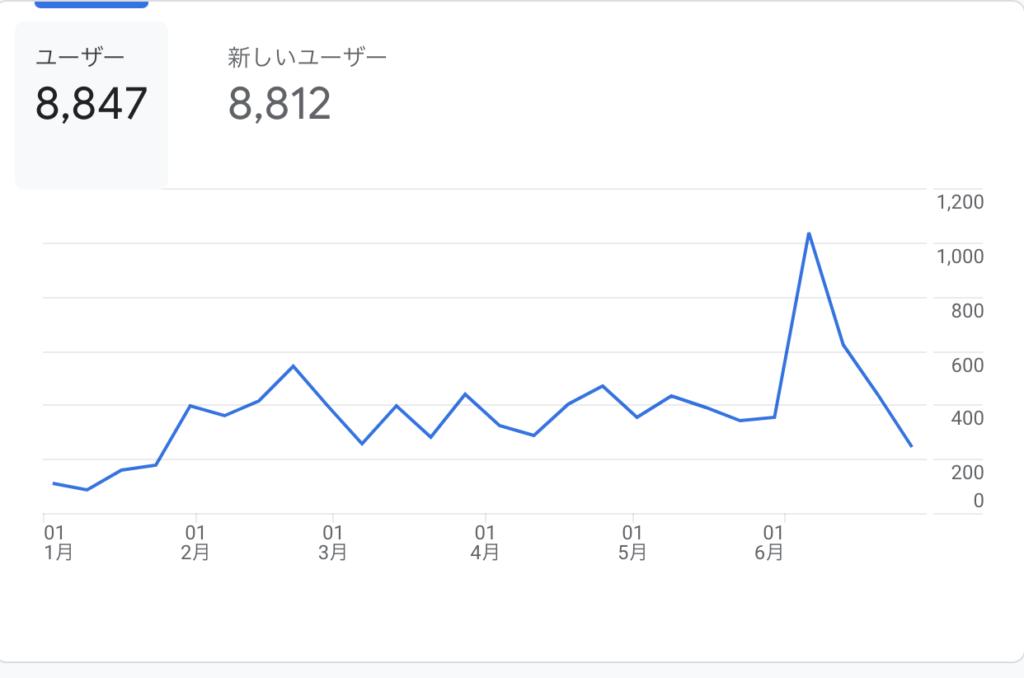 ユーザー数おおよそ1万人ブログ