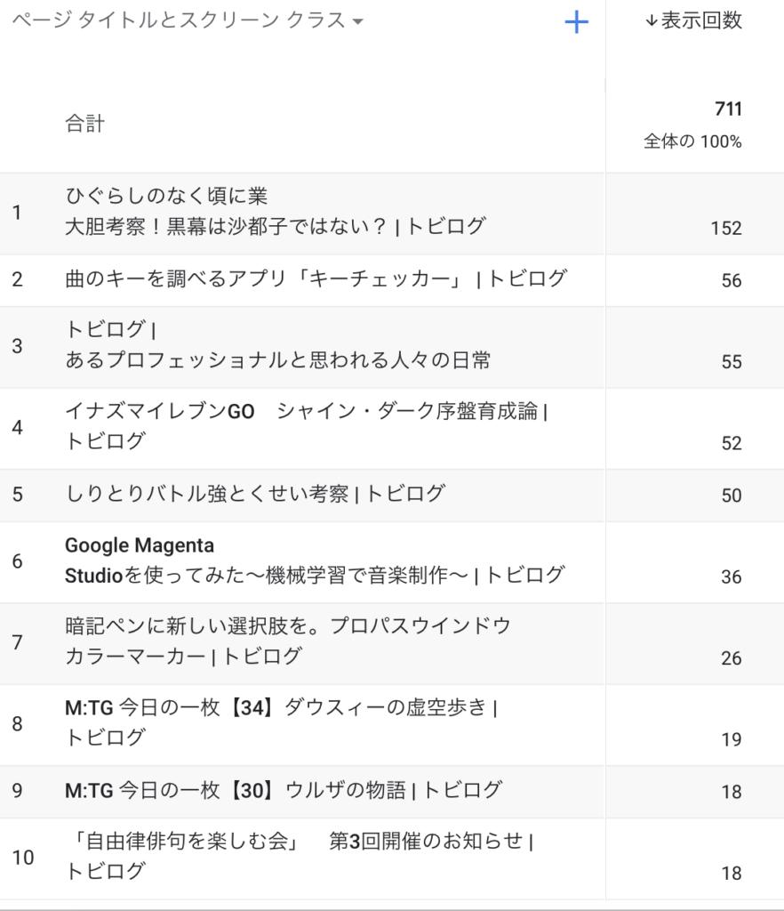 2021複数人でブログ運営#35 ブログ27週目[報告]