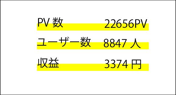ブログ運営半年でPV数2万, ユーザー数約1万, 収益3000円達成した初心者ブログ